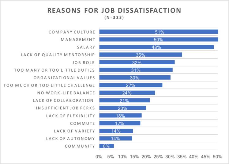 Job Dissatisfaction.png